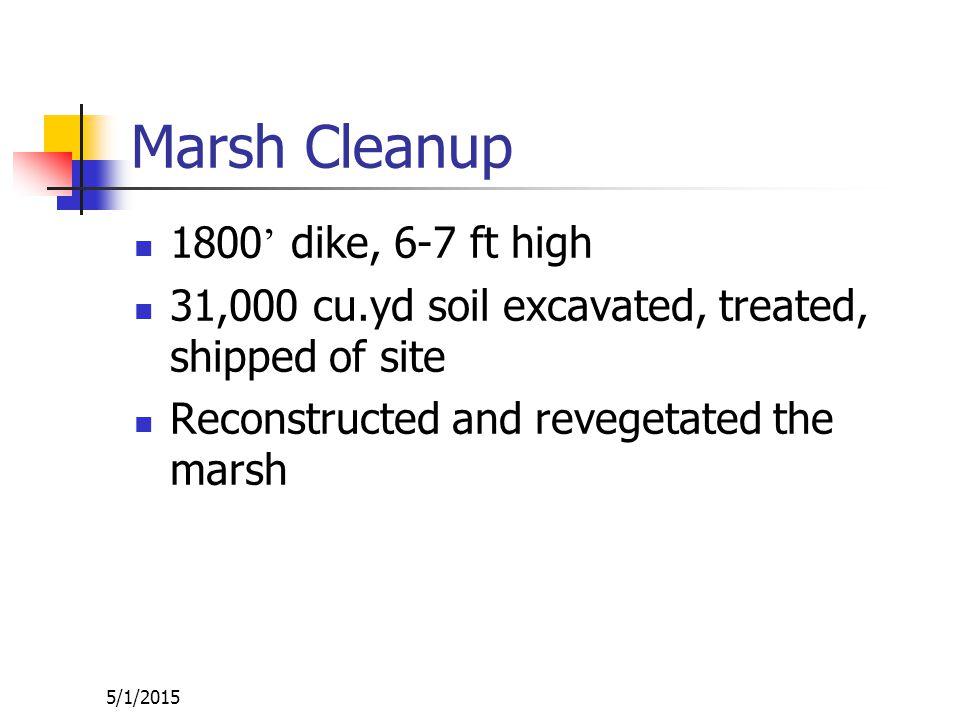 5/1/2015 Dredging Began 1993 Dredging removed 55,000 cu.yd sediment to depth of 1 ft.