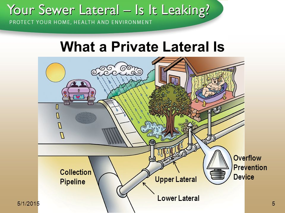 1 - 8 0 0 - S A V E - R - B A Y Lower Lateral Overflow Prevention Device Upper Lateral Collection Pipeline 5/1/20155 What a Private Lateral Is