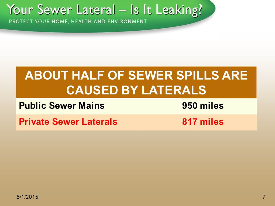 1 - 8 0 0 - S A V E - R - B A Y ABOUT HALF OF SEWER SPILLS ARE CAUSED BY LATERALS Public Sewer Mains950 miles Private Sewer Laterals817 miles 5/1/2015