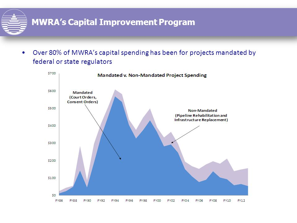 MWRA's Capital Improvement Program Over 80% of MWRA's capital spending has been for projects mandated by federal or state regulators