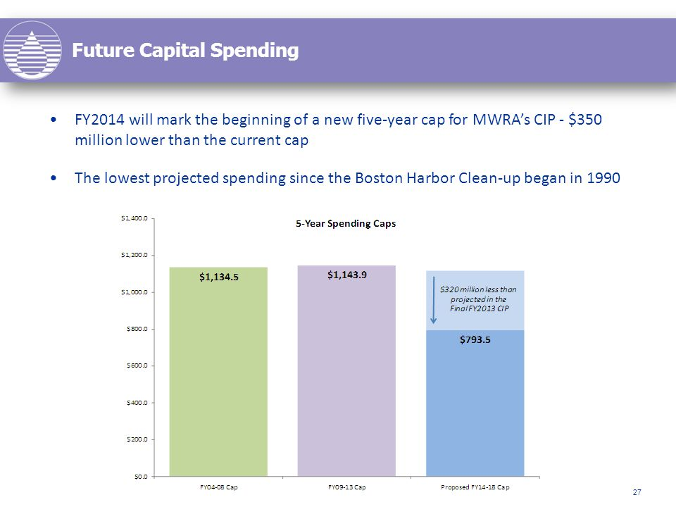Future Capital Spending 27 FY2014 will mark the beginning of a new five-year cap for MWRA's CIP - $350 million lower than the current cap The lowest projected spending since the Boston Harbor Clean-up began in 1990