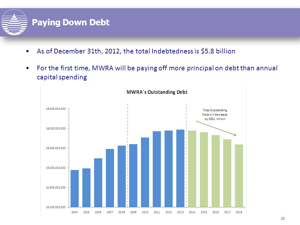 As of December 31th, 2012, the total Indebtedness is $5.8 billion For the first time, MWRA will be paying off more principal on debt than annual capital spending Paying Down Debt 28