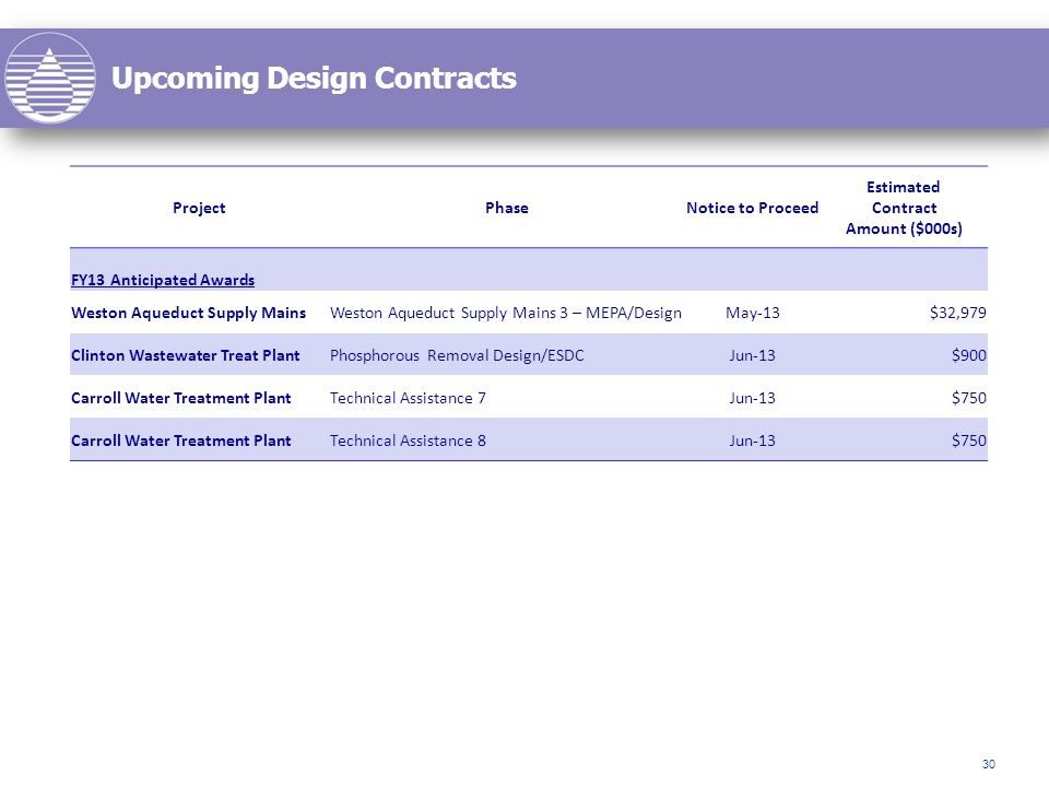 Upcoming Design Contracts 30 ProjectPhaseNotice to Proceed Estimated Contract Amount ($000s) FY13 Anticipated Awards Weston Aqueduct Supply MainsWeston Aqueduct Supply Mains 3 – MEPA/DesignMay-13$32,979 Clinton Wastewater Treat PlantPhosphorous Removal Design/ESDCJun-13$900 Carroll Water Treatment PlantTechnical Assistance 7Jun-13$750 Carroll Water Treatment PlantTechnical Assistance 8Jun-13$750