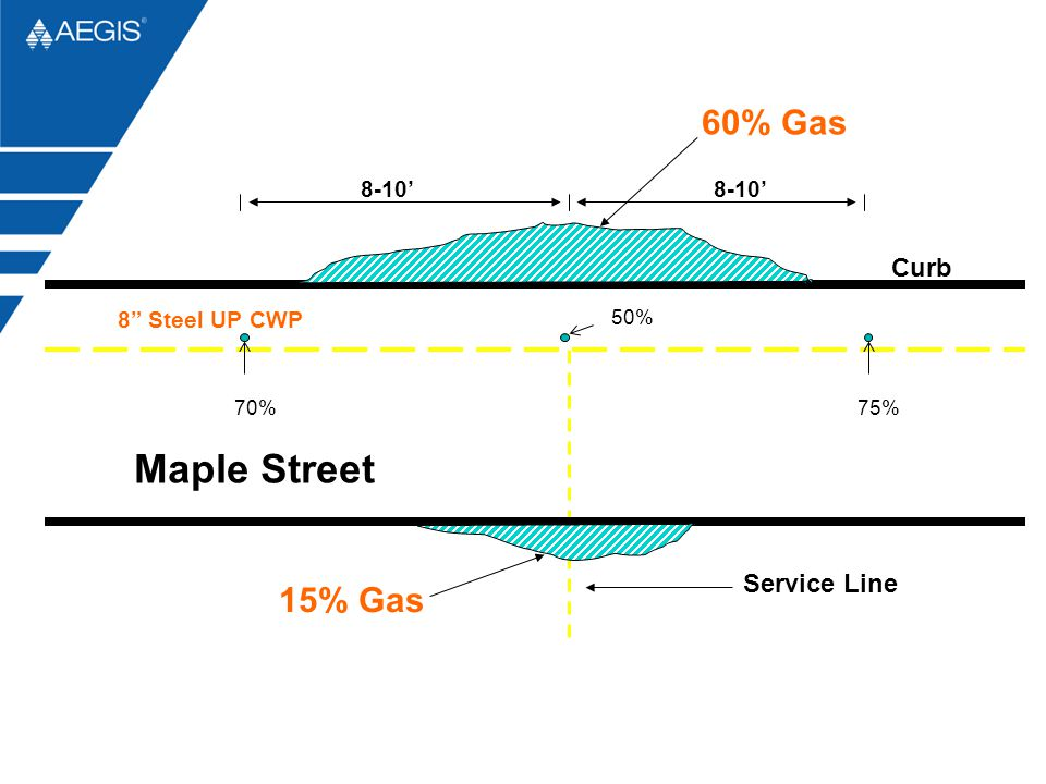 """8"""" Steel UP CWP Curb Service Line 70% 50% 75% 8-10' Maple Street 60% Gas 15% Gas"""