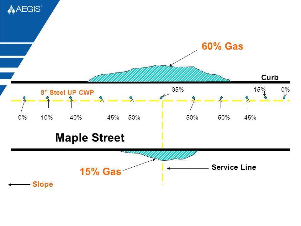 """8"""" Steel UP CWP Service Line 40% 35% 45% 0%15% 50% 45%10%0% Maple Street 60% Gas 15% Gas Curb Slope"""
