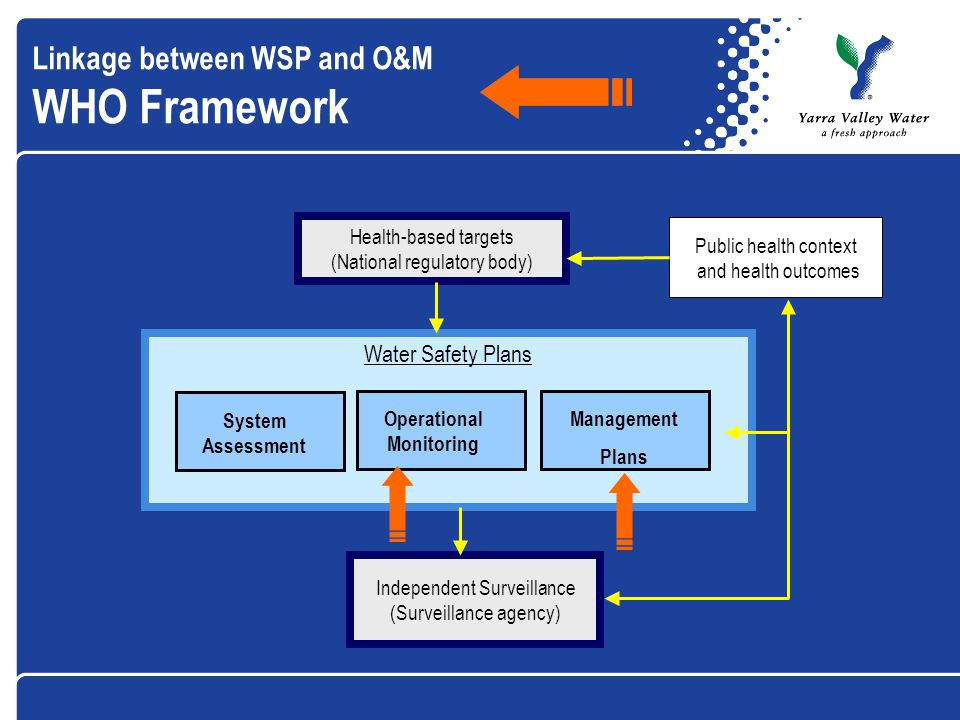 System Assessment Water Safety Plans Health-based targets (National regulatory body) Independent Surveillance (Surveillance agency) Public health context and health outcomes Linkage between WSP and O&M WHO Framework System Assessment Operational Monitoring Management Plans