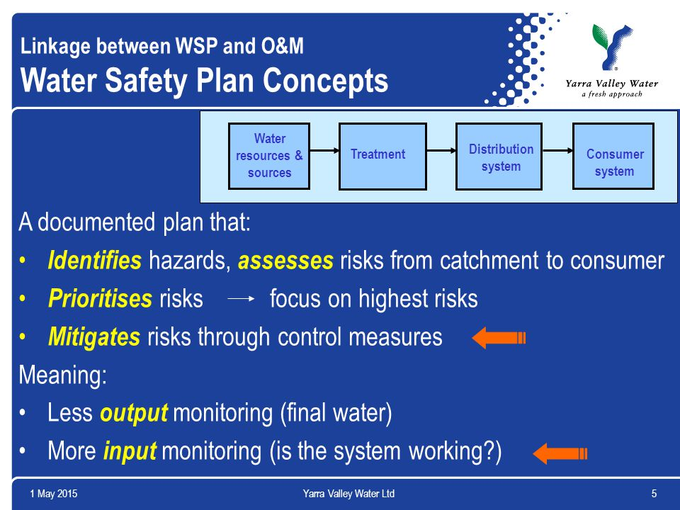 1 May 20155Yarra Valley Water Ltd Linkage between WSP and O&M Water Safety Plan Concepts A documented plan that: Identifies hazards, assesses risks fr