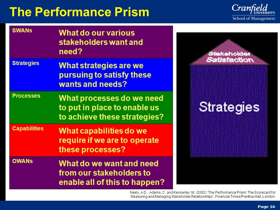 Page 16 The Performance Prism SWANs What do our various stakeholders want and need? Strategies What strategies are we pursuing to satisfy these wants