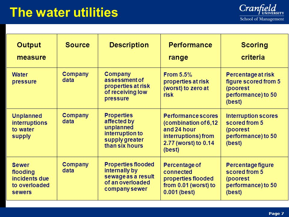 Page 8 The water utilities Performance score Companies