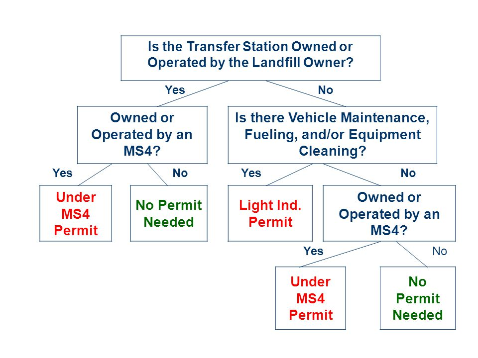 Is the Transfer Station Owned or Operated by the Landfill Owner.