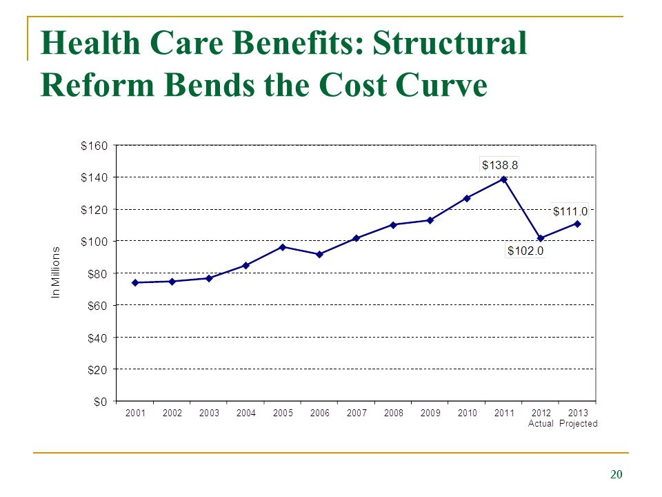 Health Care Benefits: Structural Reform Bends the Cost Curve 20