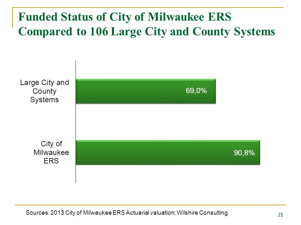 Funded Status of City of Milwaukee ERS Compared to 106 Large City and County Systems Sources: 2013 City of Milwaukee ERS Actuarial valuation; Wilshire Consulting 21