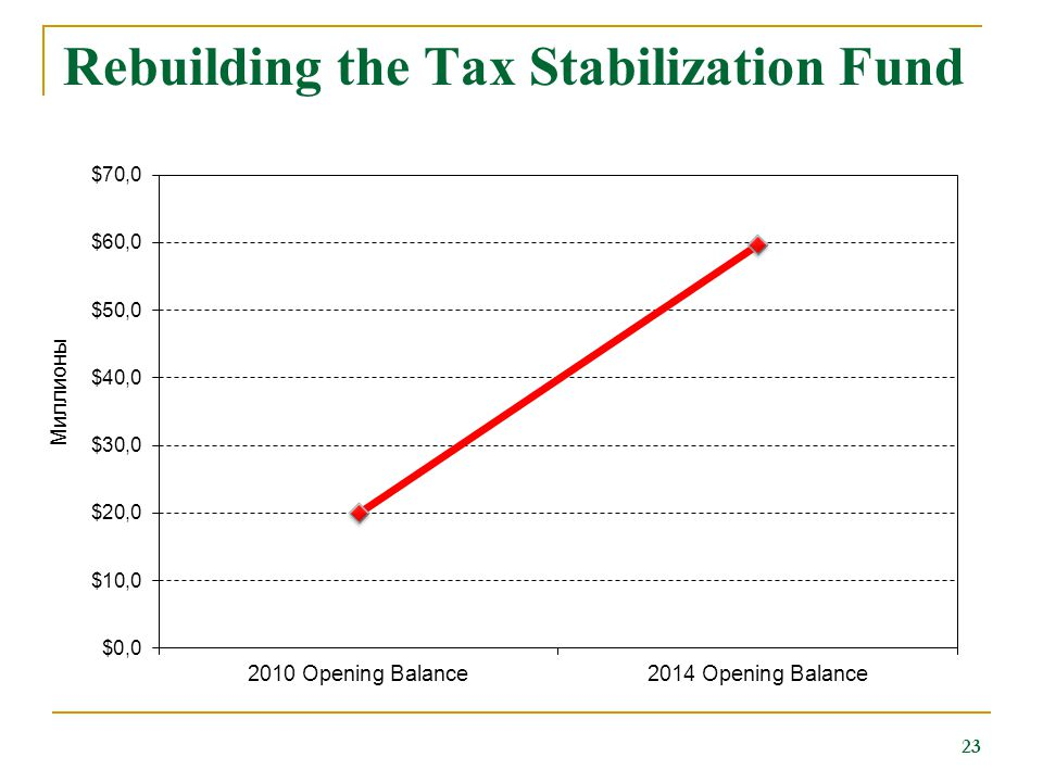 Rebuilding the Tax Stabilization Fund 23