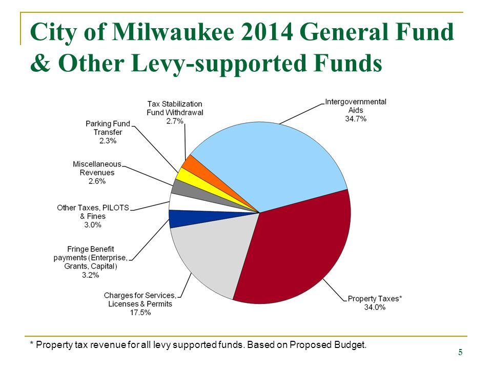 City of Milwaukee 2014 General Fund & Other Levy-supported Funds 5 * Property tax revenue for all levy supported funds.
