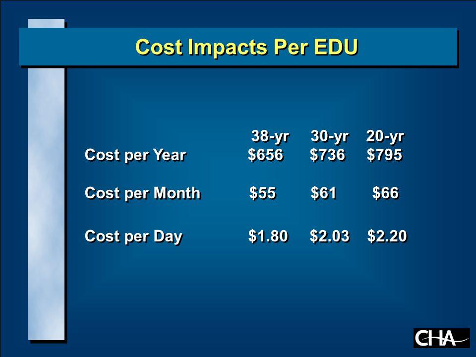 38-yr 30-yr 20-yr Cost per Year $656 $736 $795 Cost per Month $55 $61 $66 Cost per Day $1.80 $2.03 $2.20 38-yr 30-yr 20-yr Cost per Year $656 $736 $795 Cost per Month $55 $61 $66 Cost per Day $1.80 $2.03 $2.20 Cost Impacts Per EDU
