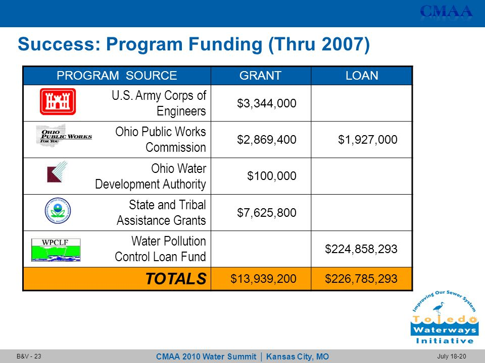 CMAA 2010 Water Summit | Kansas City, MO July 18-20B&V - 23 Success: Program Funding (Thru 2007) PROGRAM SOURCEGRANTLOAN U.S.