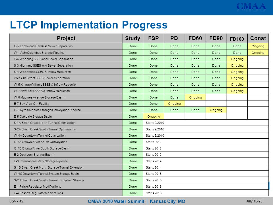 CMAA 2010 Water Summit | Kansas City, MO July 18-20B&V - 42 LTCP Implementation Progress ProjectStudyFSPPDFD60FD90 FD100 Const O-2 Lockwood/Devilbiss Sewer SeparationDone Ongoing W-1 Ash/Columbus Storage PipelineDone Ongoing E-6 Wheeling SSES and Sewer SeparationDone Ongoing S-3 Highland SSES and Sewer SeparationDone Ongoing S-4 Woodsdale SSES & Inflow ReductionDone Ongoing W-2 Ash Street SSES Sewer SeparationDone Ongoing W-5 Knapp/Williams SSES & Inflow ReductionDone Ongoing W-7 New York SSES & Inflow ReductionDone Ongoing W-6 Maumee Avenue Storage BasinDone Ongoing E-7 Bay View Grit FacilityDone Ongoing O-3 Ayres/Monroe Storage/Conveyance PipelineDone Ongoing E-5 Oakdale Storage BasinDoneOngoing S-1A Swan Creek North Tunnel OptimizationDoneStarts 9/2010 S-2A Swan Creek South Tunnel OptimizationDoneStarts 9/2010 W-4A Downtown Tunnel OptimizationDoneStarts 9/2010 O-4A Ottawa River South ConveyanceDoneStarts 2012 O-4B Ottawa River South Storage BasinDoneStarts 2012 E-2 Dearborn Storage BasinDoneStarts 2012 E-3 International Park Storage PipelineDoneStarts 2014 S-1B Swan Creek North Storage Tunnel ExtensionDoneStarts 2014 W-4C Downtown Tunnel System Storage BasinDoneStarts 2015 S-2B Swan Creek South Tunnel In-System StorageDoneStarts 2015 E-1 Paine Regulator ModificationsDoneStarts 2016 E-4 Fassett Regulator ModificationsDoneStarts 2016
