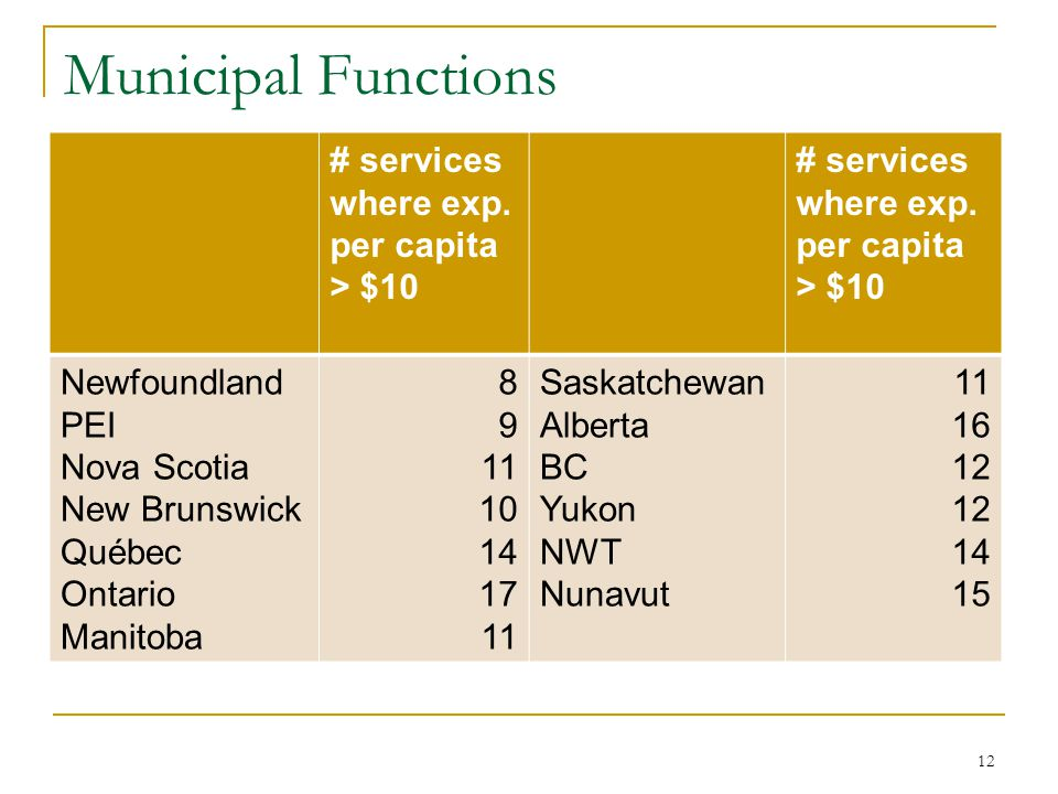 Municipal Functions # services where exp.