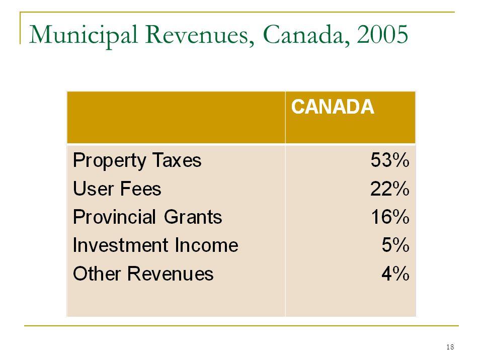 Municipal Revenues, Canada, 2005 18