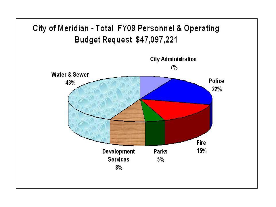 Development Services Revenue to Base Budget