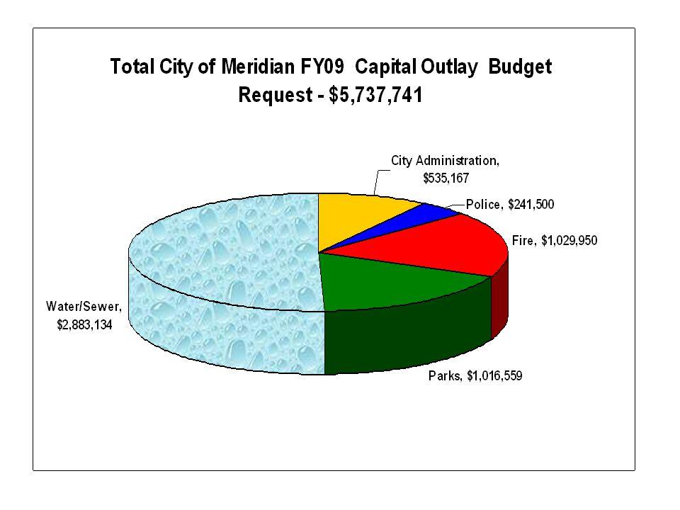 Development Services Fund FY09 Budget Enhancement Requests $33,169 Share of Legal Enhancements - $30,039.