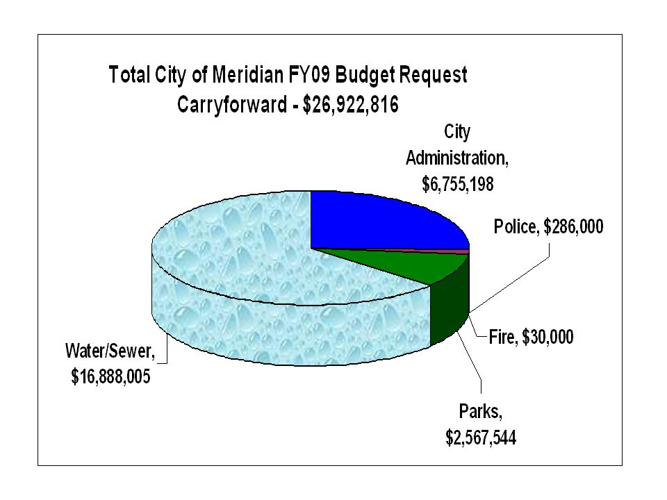 Public Safety Makes up 37% of the entire City operating budget and 77% of the General Fund operating budget.
