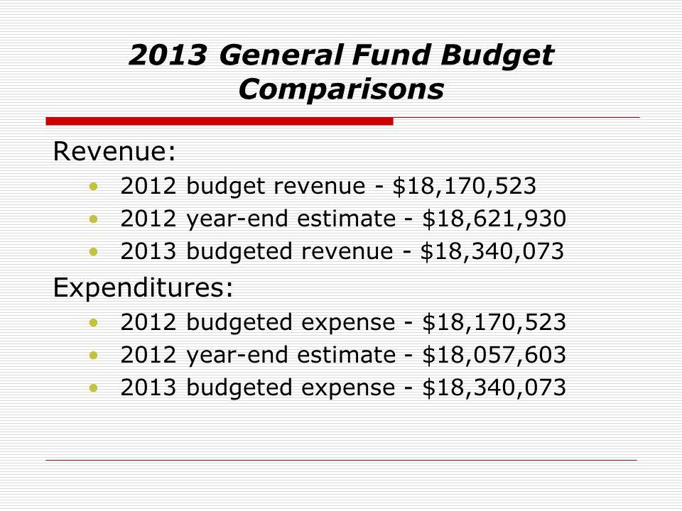 2013 General Fund Budget Comparisons Revenue: 2012 budget revenue - $18,170,523 2012 year-end estimate - $18,621,930 2013 budgeted revenue - $18,340,0