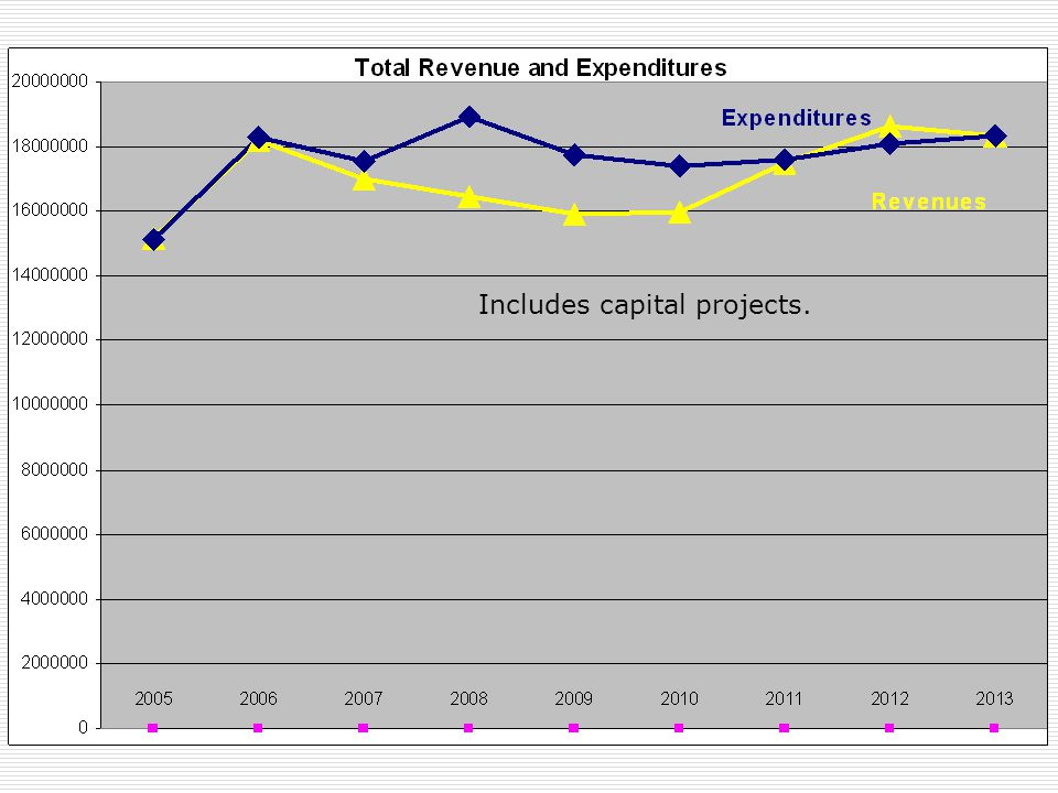 Includes capital projects. Expenditures Includes capital projects.