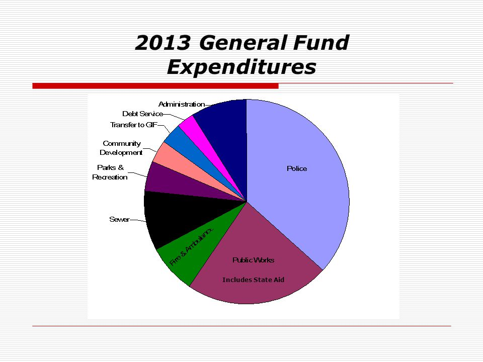 2013 General Fund Expenditures Includes State Aid
