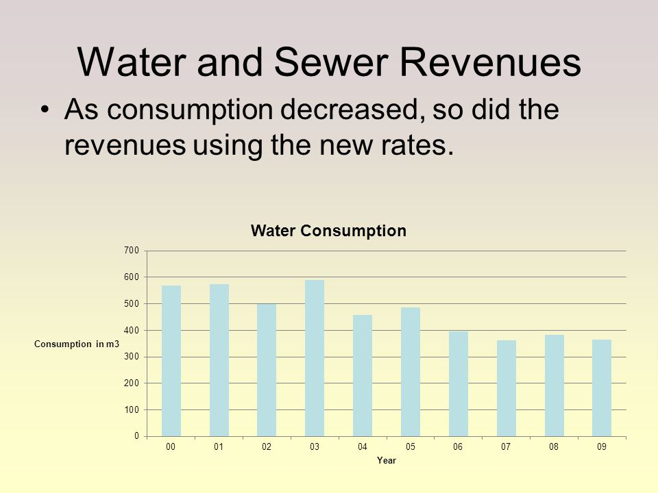Water and Sewer Revenues As consumption decreased, so did the revenues using the new rates.