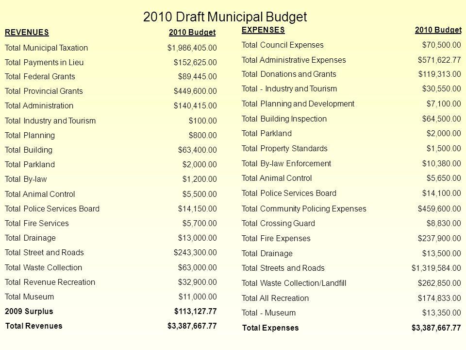 2010 Draft Municipal Budget REVENUES 2010 Budget Total Municipal Taxation$1,986,405.00 Total Payments in Lieu$152,625.00 Total Federal Grants$89,445.0