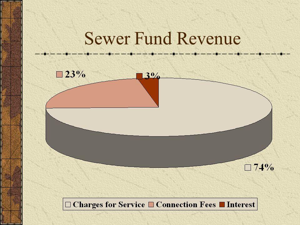 Sewer Fund Revenue
