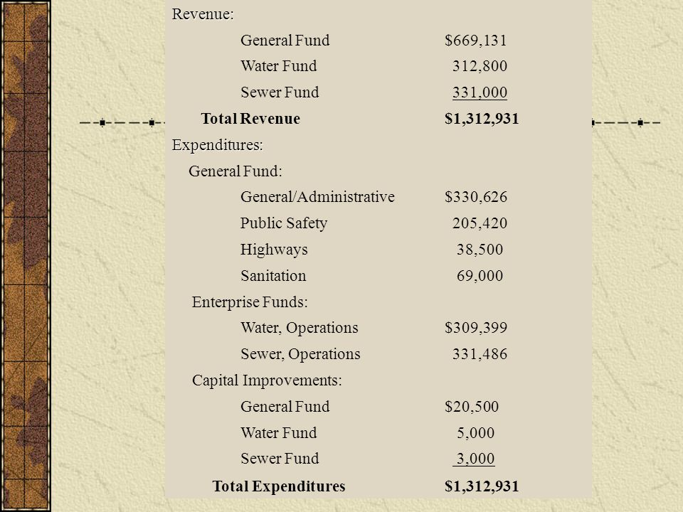 Revenue: General Fund$669,131 Water Fund 312,800 Sewer Fund 331,000 Total Revenue$1,312,931 Expenditures: General Fund: General/Administrative$330,626 Public Safety 205,420 Highways 38,500 Sanitation 69,000 Enterprise Funds: Water, Operations$309,399 Sewer, Operations 331,486 Capital Improvements: General Fund$20,500 Water Fund 5,000 Sewer Fund 3,000 Total Expenditures$1,312,931