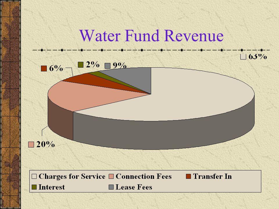 Water Fund Revenue