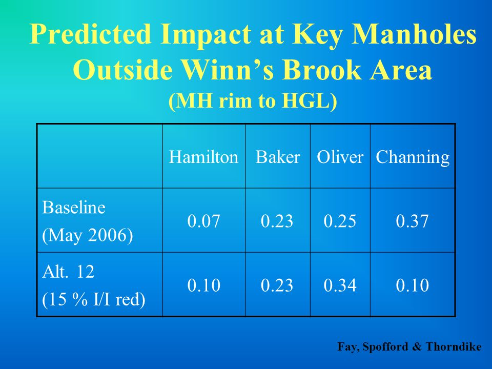 Predicted Impact at Key Manholes Outside Winn's Brook Area (MH rim to HGL) HamiltonBakerOliverChanning Baseline (May 2006) 0.070.230.250.37 Alt.