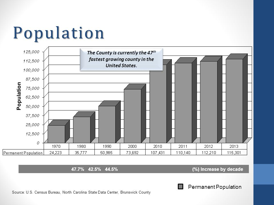 Population Source: U.S.