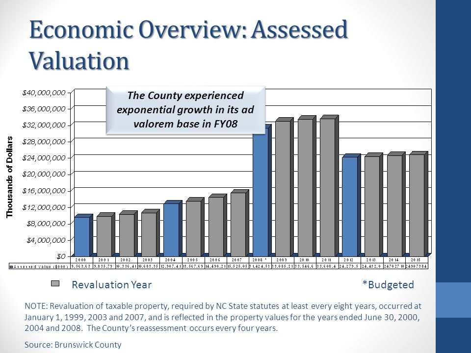 Economic Overview: Assessed Valuation Revaluation Year *Budgeted NOTE: Revaluation of taxable property, required by NC State statutes at least every eight years, occurred at January 1, 1999, 2003 and 2007, and is reflected in the property values for the years ended June 30, 2000, 2004 and 2008.