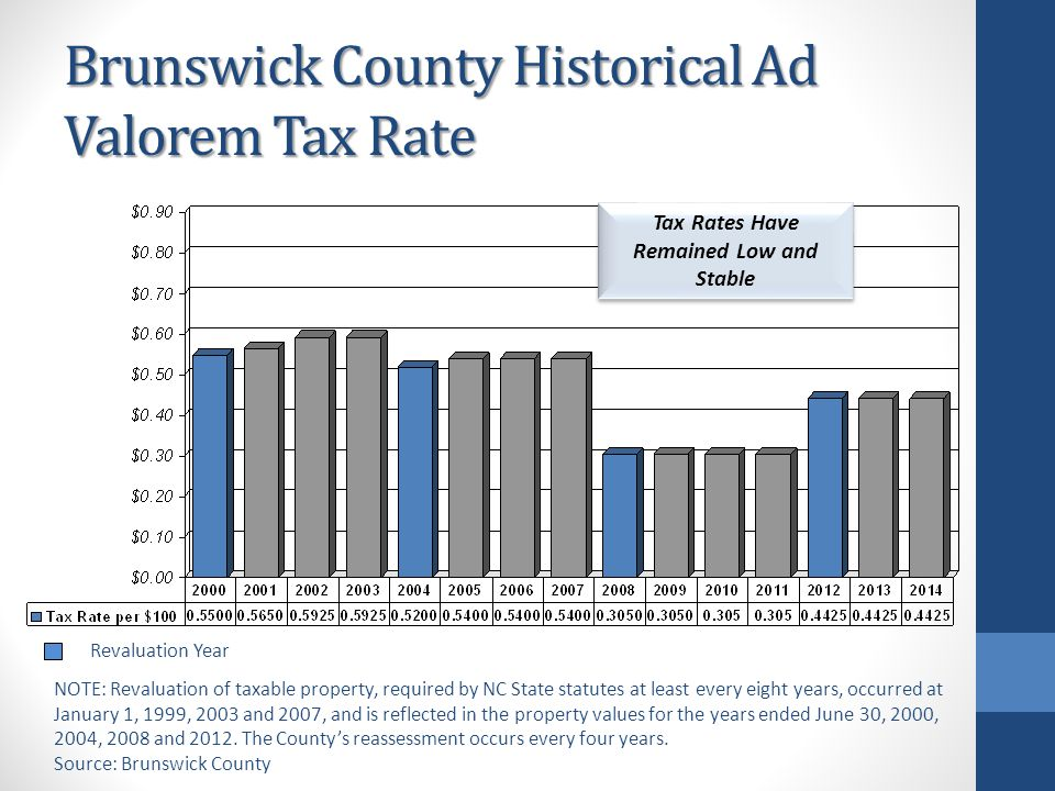Brunswick County Historical Ad Valorem Tax Rate Tax Rates Have Remained Low and Stable Revaluation Year NOTE: Revaluation of taxable property, required by NC State statutes at least every eight years, occurred at January 1, 1999, 2003 and 2007, and is reflected in the property values for the years ended June 30, 2000, 2004, 2008 and 2012.