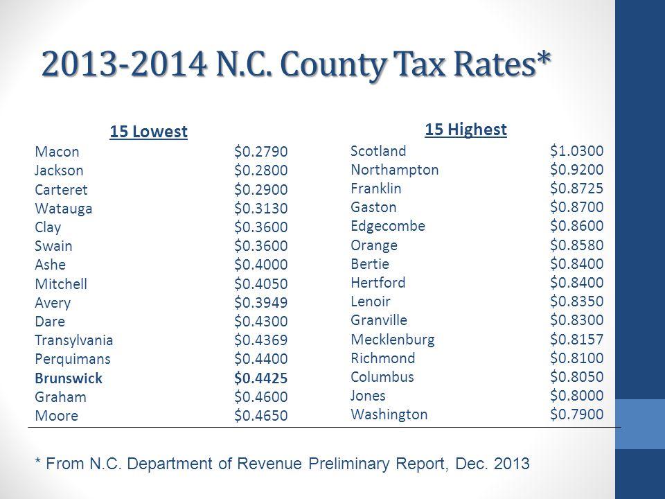 2013-2014 N.C. County Tax Rates* 15 Lowest Macon$0.2790 Jackson$0.2800 Carteret$0.2900 Watauga$0.3130 Clay$0.3600 Swain$0.3600 Ashe$0.4000 Mitchell$0.