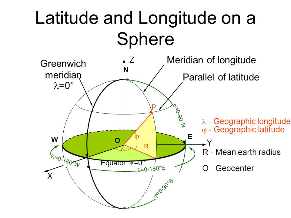 Latitude and Longitude on a Sphere Meridian of longitude Parallel of latitude  X Y Z N E W   =0-90°S P O R =0-180°E  =0-90°N Greenwich meridian =0° Equator =0° =0-180°W - Geographic longitude  - Geographic latitude R - Mean earth radius O - Geocenter