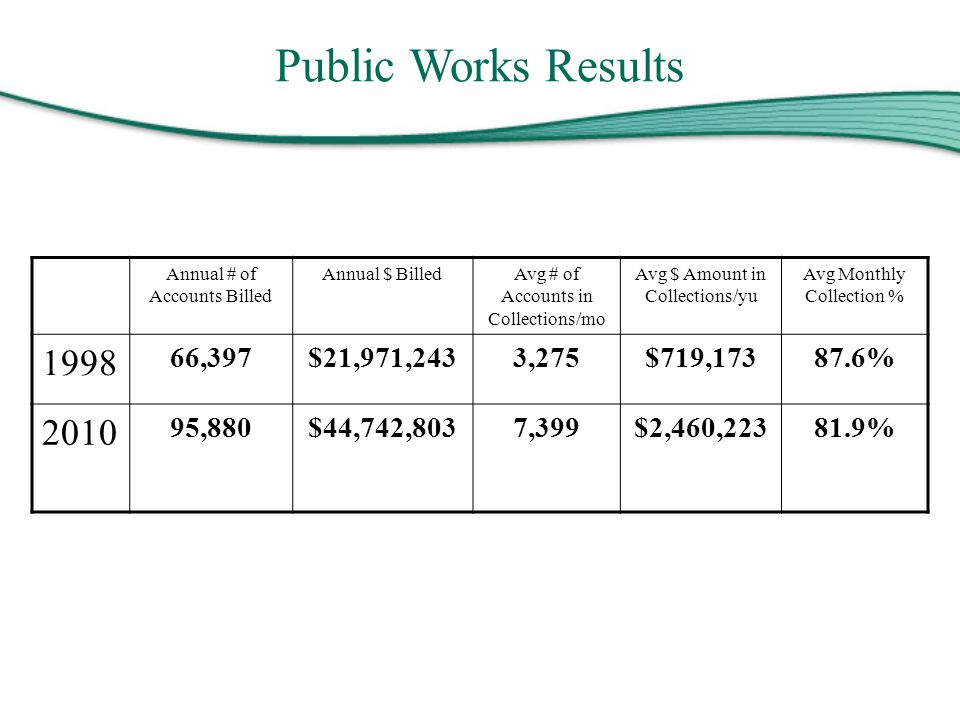 Public Works Results Annual # of Accounts Billed Annual $ BilledAvg # of Accounts in Collections/mo Avg $ Amount in Collections/yu Avg Monthly Collect