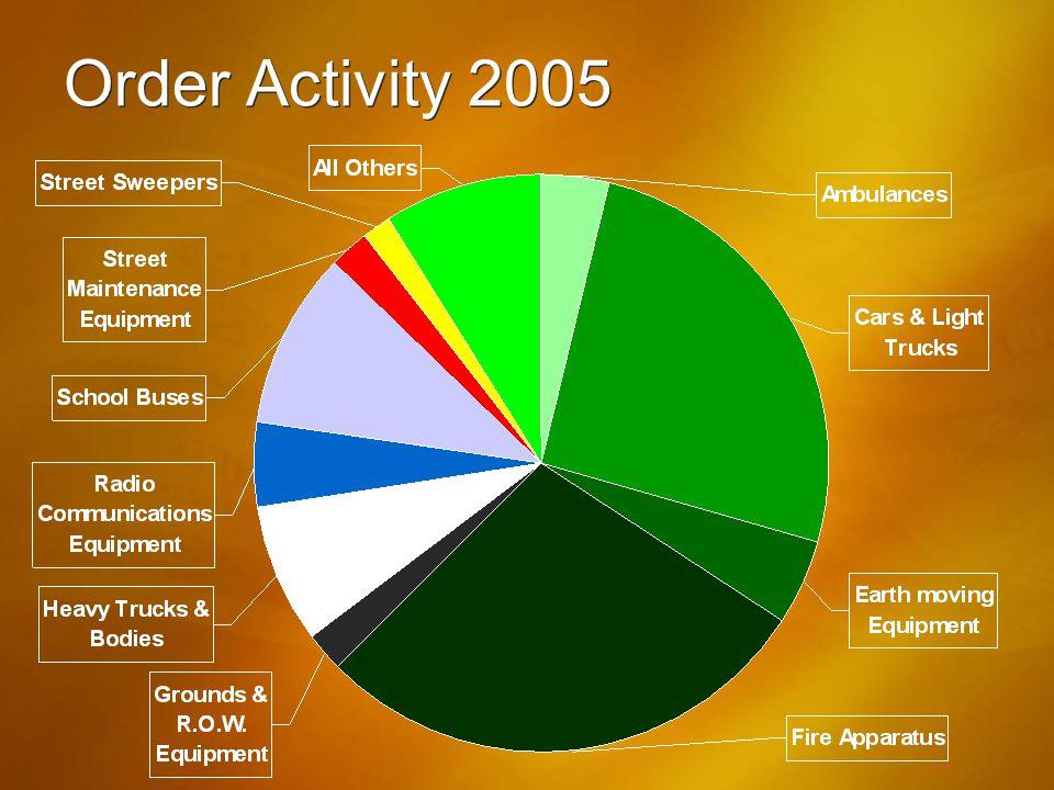 Order Activity 2005