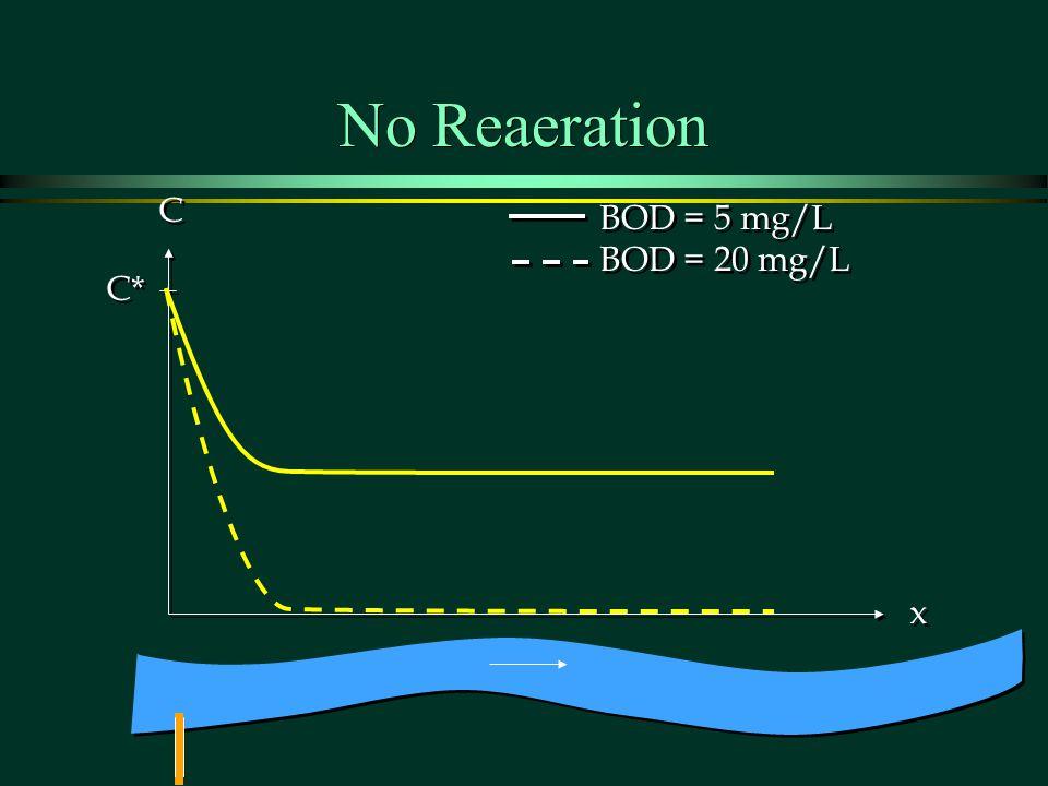 No Reaeration C* C C x x BOD = 5 mg/L BOD = 20 mg/L BOD = 5 mg/L BOD = 20 mg/L