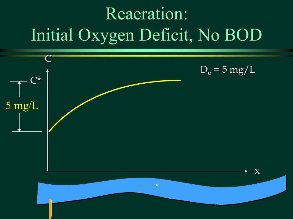 Reaeration: Initial Oxygen Deficit, No BOD C* C C x x D o = 5 mg/L 5 mg/L