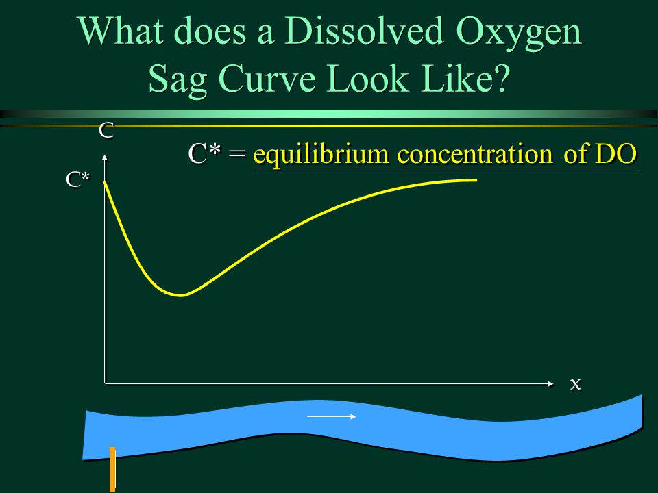 What does a Dissolved Oxygen Sag Curve Look Like? C* C C x x C* = equilibrium concentration of DO