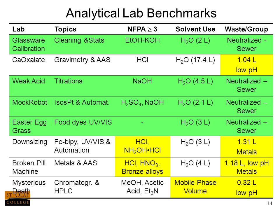 14 Analytical Lab Benchmarks LabTopics NFPA  3 Solvent UseWaste/Group Glassware Calibration Cleaning &StatsEtOH-KOHH 2 O (2 L)Neutralized - Sewer CaOxalateGravimetry & AASHClH 2 O (17.4 L)1.04 L low pH Weak AcidTitrationsNaOHH 2 O (4.5 L)Neutralized – Sewer MockRobotIsosPt & Automat.H 2 SO 4, NaOHH 2 O (2.1 L)Neutralized – Sewer Easter Egg Grass Food dyes UV/VIS-H 2 O (3 L)Neutralized – Sewer DownsizingFe-bipy, UV/VIS & Automation HCl, NH 2 OHHCl H 2 O (3 L)1.31 L Metals Broken Pill Machine Metals & AASHCl, HNO 3, Bronze alloys H 2 O (4 L)1.18 L, low pH Metals Mysterious Death Chromatogr.