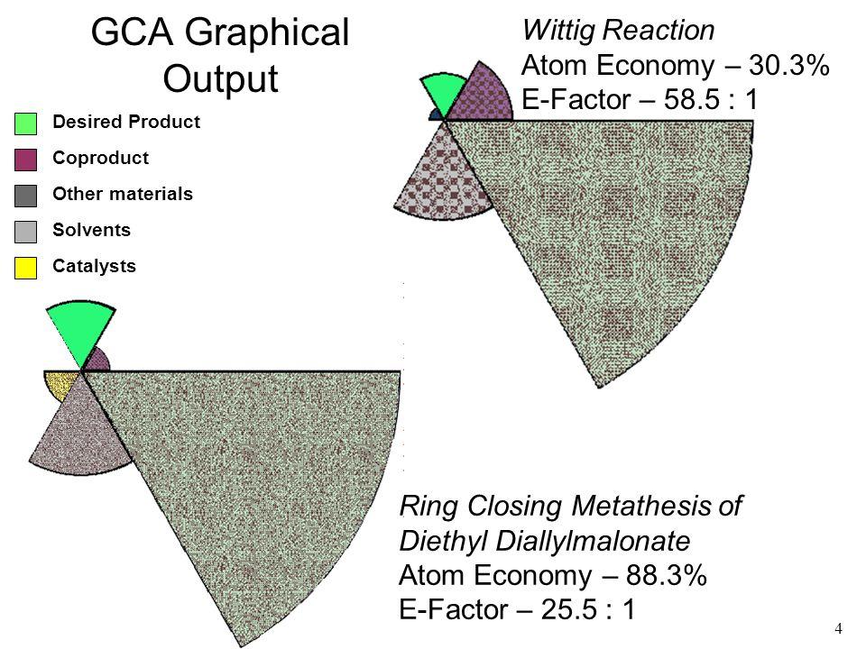 5 GCA graphics