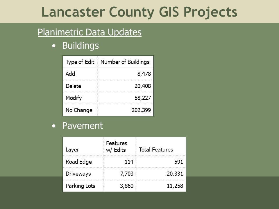 Lancaster County GIS Projects Planimetric Data Updates Buildings Pavement Type of EditNumber of Buildings Add8,478 Delete20,408 Modify58,227 No Change