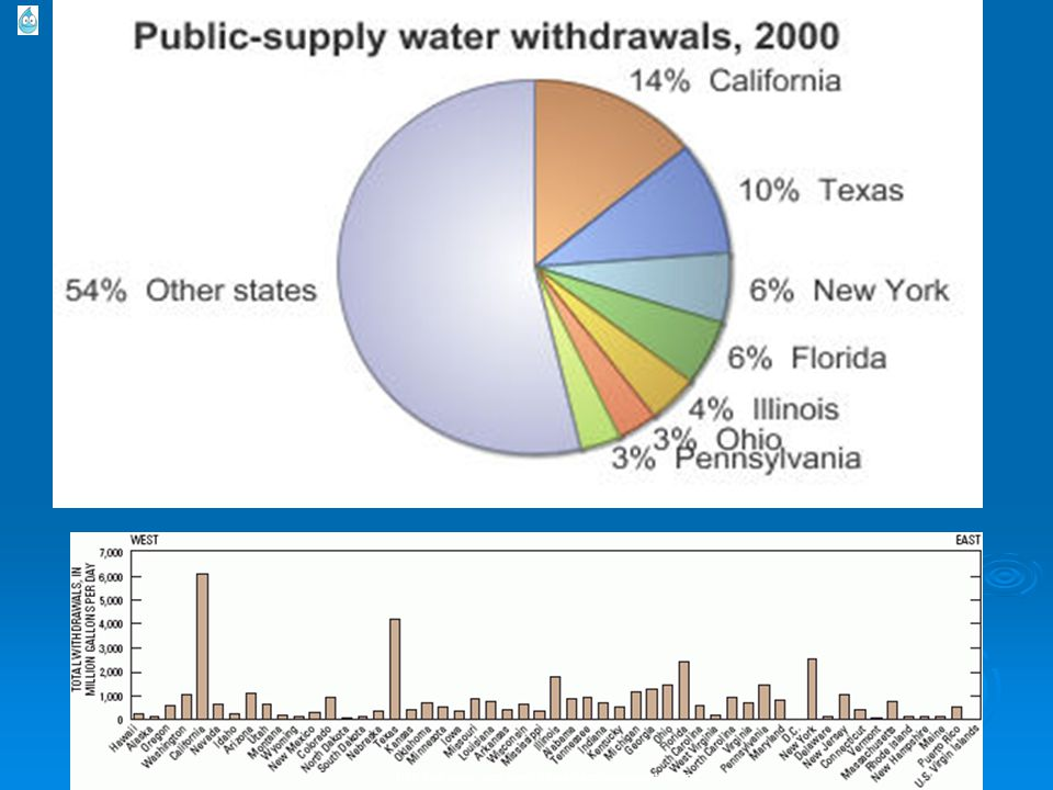 http://ga.water.usgs.gov/edu/graphics/wupspiesstates.jpg
