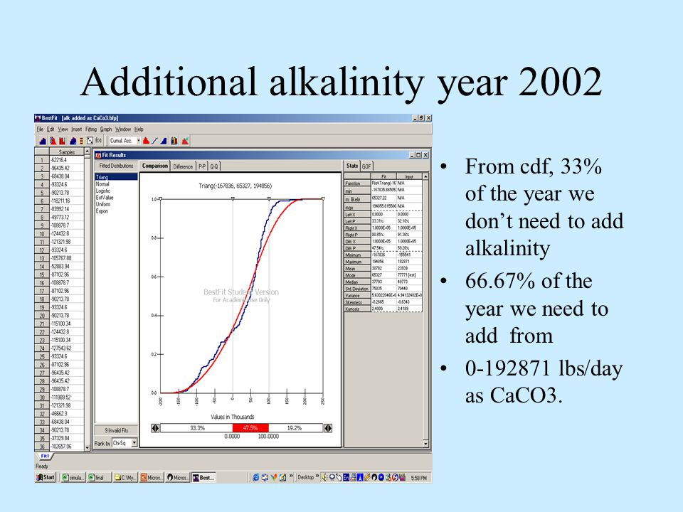 Additional alkalinity year 2002 From Bestfit, the distribution of additional alkalinity is in the form of triangular distribution.